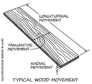 wood movement diagram